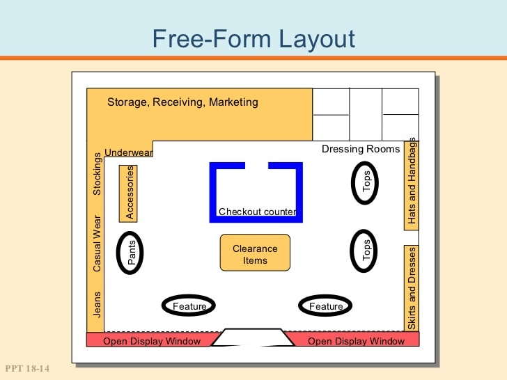 supermarket layout flow design Facility layout and design is an important component of a business's overall operations, both in terms of maximizing the effectiveness of the production process and meeting the needs of.