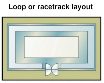 Loop or racetrack layout