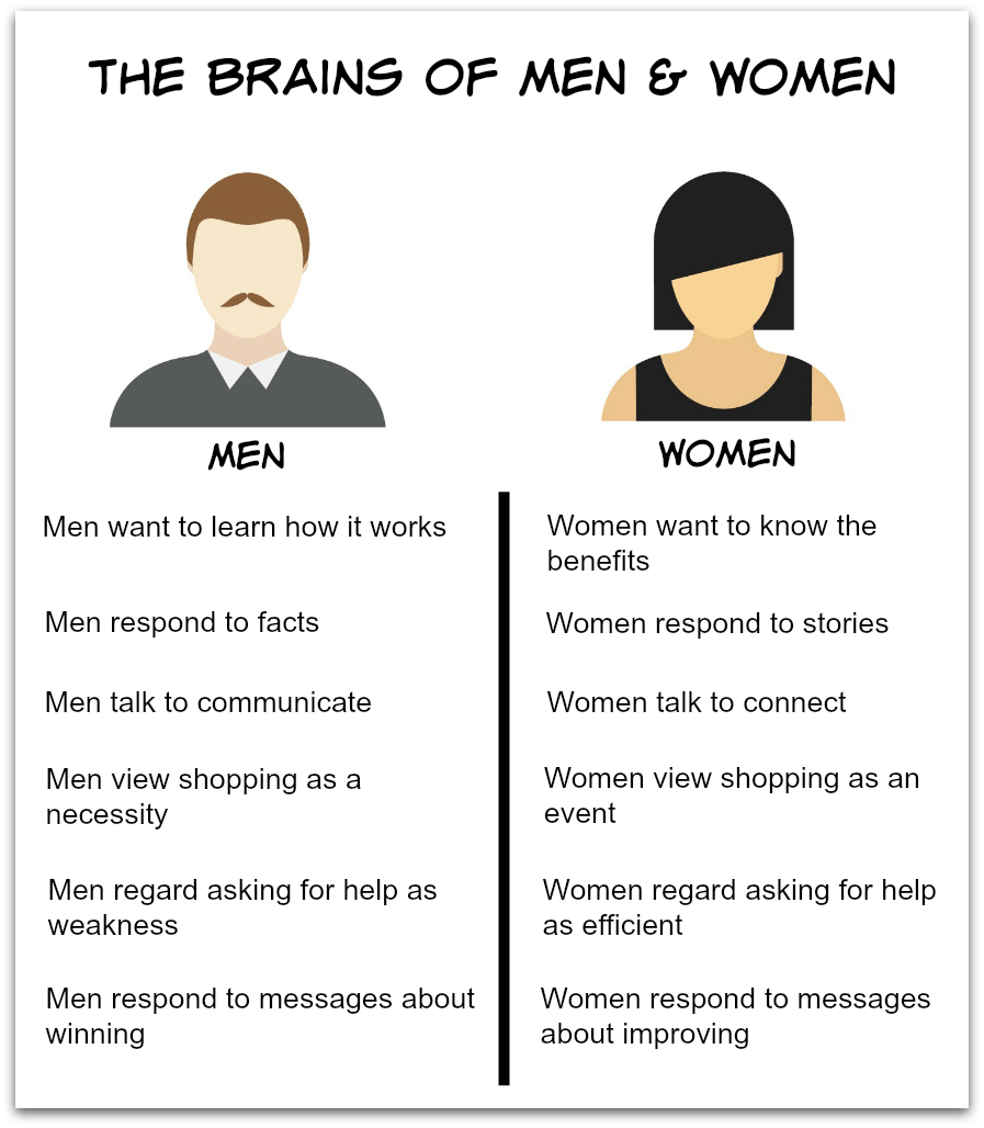 How men view women