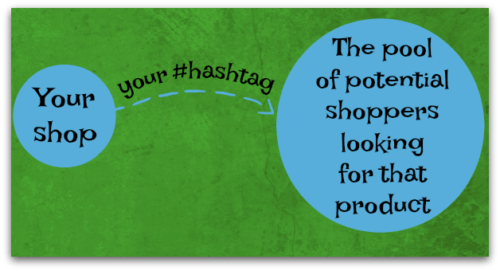 Consignment store Hashtags form a stream from your shop to a pool of potential shoppers