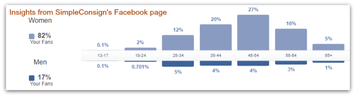Use Facebook Insights to create the ideal consignment customer