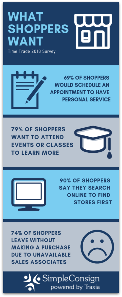 Make more holiday sales by knowing what shoppers want