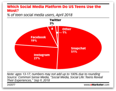Younger consignment shoppers are not on FB