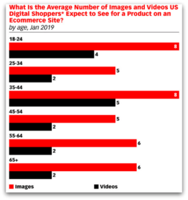 The number of photos expected by age for online consignment sales