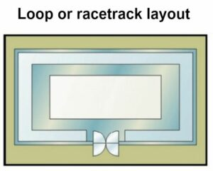 The loop or racetrack layout is an interesting resale store design