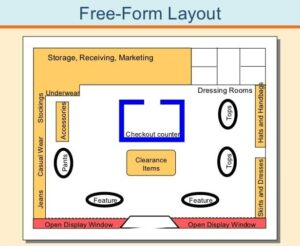 Resale Store Layout Designs to build better sales