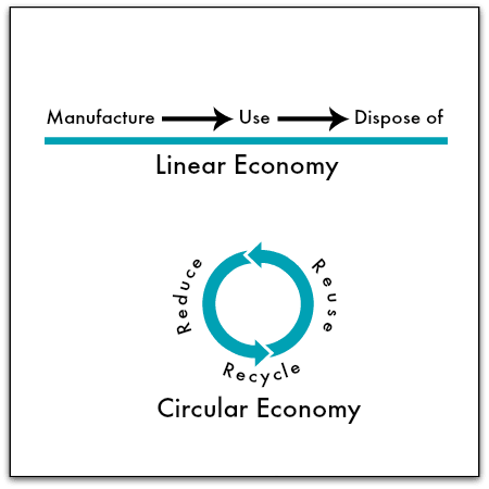The future of consignment is rosy because of the circular economy